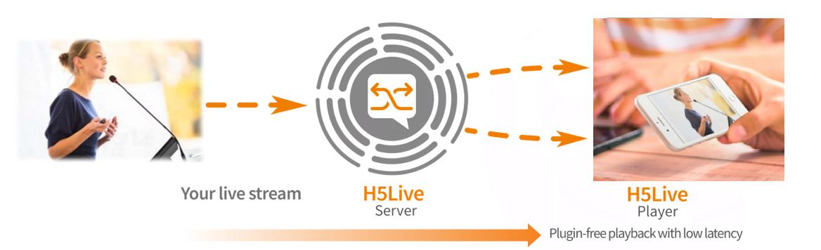 nanoStream H5Live Low Latency FAQ – nanocosmos – blog