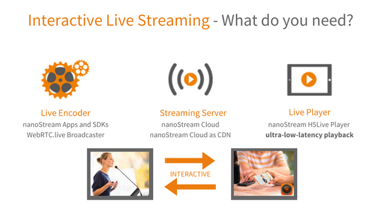 interactive live streaming