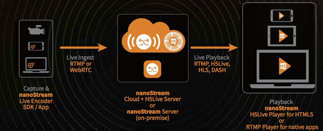 H5Live: Interactive Live Streaming with Low Latency – nanocosmos – blog
