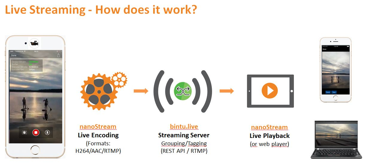 Video Server App