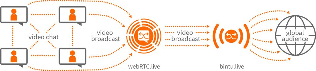WebRTC Communications neu