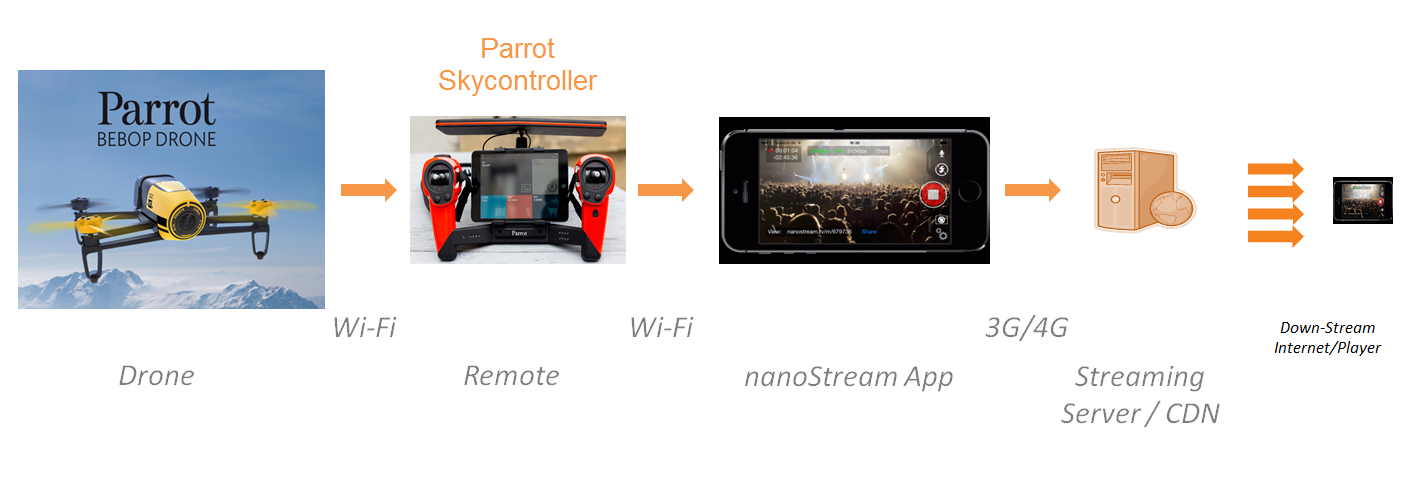 How to use nanoStream for Live Streaming from Parrot Drones