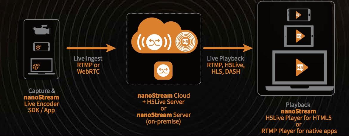 nanocosmos - nanoStream WebRTC Low Latency Live Video Streaming
